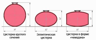 Форма сечений цистерны